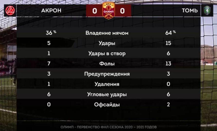 Акрон (Тольятти) - Томь (Томск) 0:0. Нажмите, чтобы посмотреть истинный размер рисунка