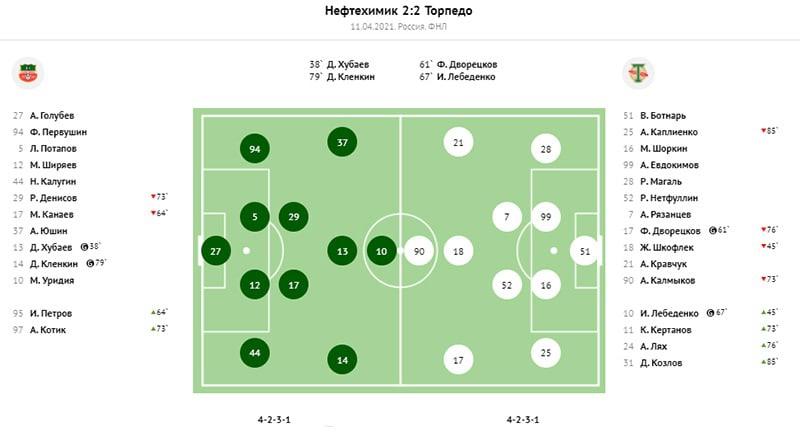 Нефтехимик (Нижнекамск) - Торпедо (Москва) 2:2