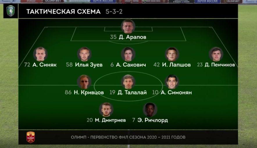 Томь (Томск) - Велес (Москва) 0:0. Нажмите, чтобы посмотреть истинный размер рисунка