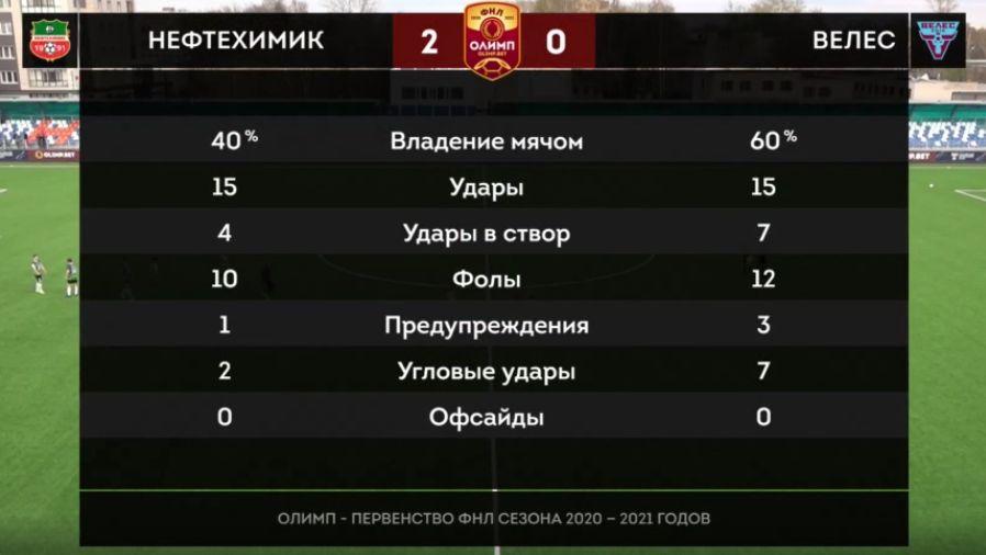 Нефтехимик (Нижнекамск) - Велес (Москва) 2:0. Нажмите, чтобы посмотреть истинный размер рисунка