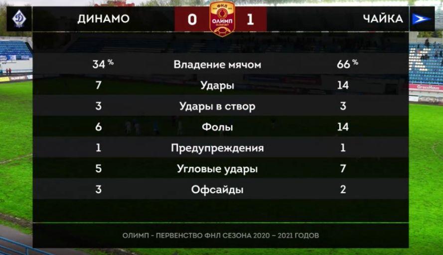Динамо (Брянск) - Чайка (Песчанокопское) 0:1. Нажмите, чтобы посмотреть истинный размер рисунка