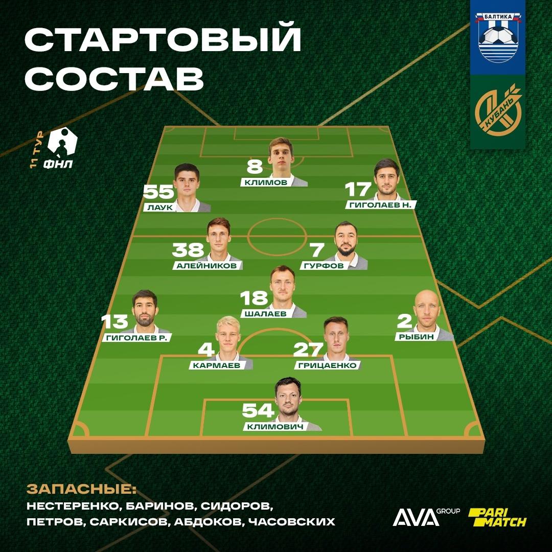 Балтика (Калининград) - Кубань (Краснодар) 0:0. Нажмите, чтобы посмотреть истинный размер рисунка
