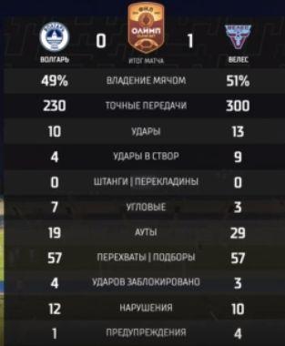 Волгарь (Астрахань) - Велес (Москва) 0:1