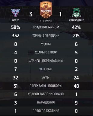 Велес (Москва) - Краснодар-2 (Краснодар) 3:1