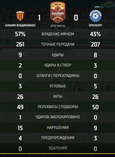 Алания (Владикавказ) - Оренбург (Оренбург) 1:0