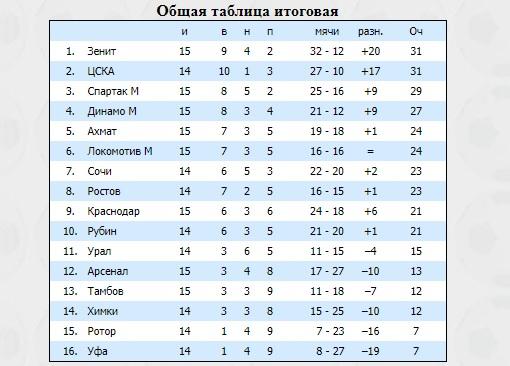 Ничья. Спартак - Динамо 1:1