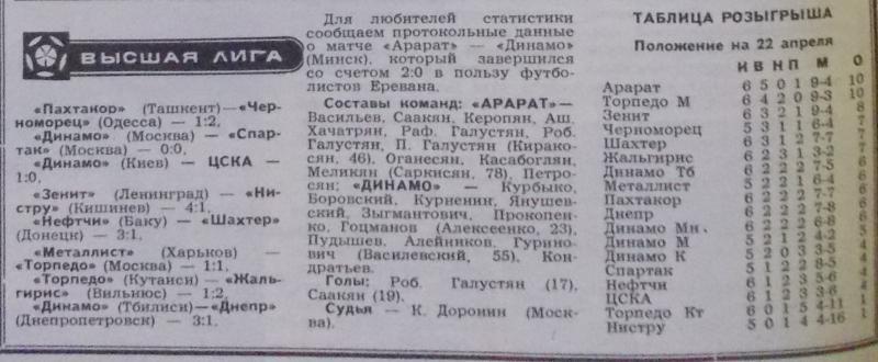 Арарат (Ереван) - Динамо (Минск) 2:0. Нажмите, чтобы посмотреть истинный размер рисунка