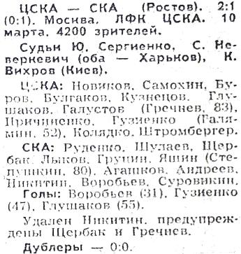 ЦСКА (Москва) - СКА (Ростов-на-Дону) 2:1