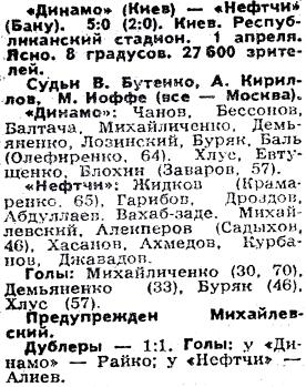 Динамо (Киев) - Нефтчи (Баку) 5:0