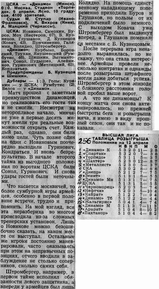 ЦСКА (Москва) - Динамо (Минск) 0:0