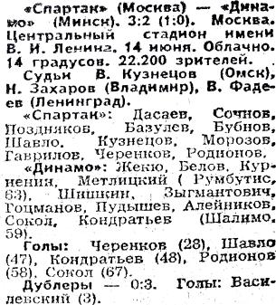Спартак (Москва) - Динамо (Минск) 3:2