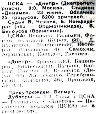 ЦСКА (Москва) - Днепр (Днепропетровск) 0:0