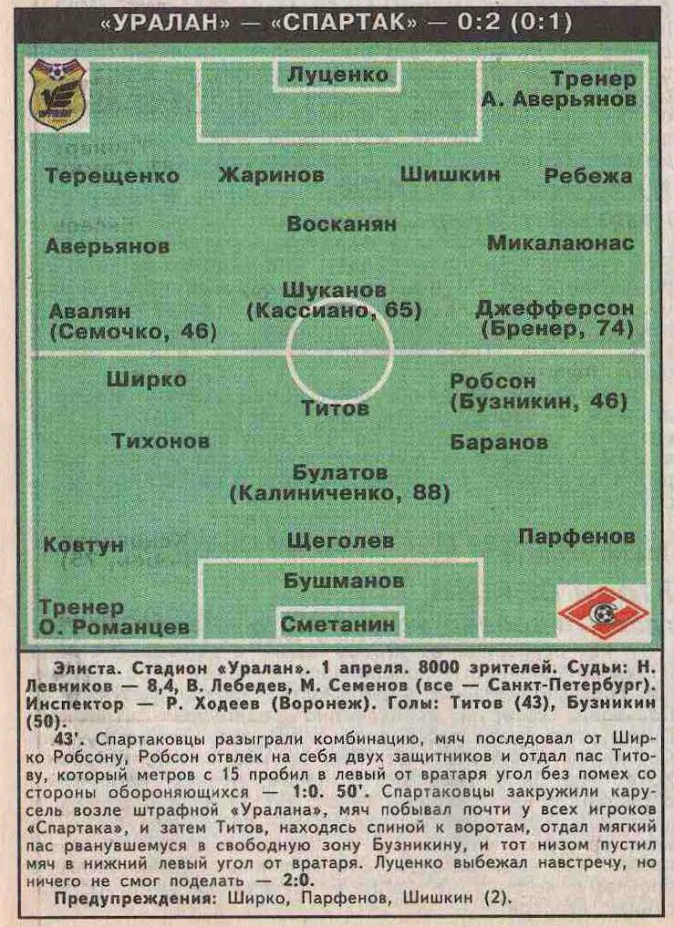 Уралан (Элиста) - Спартак (Москва) 0:2