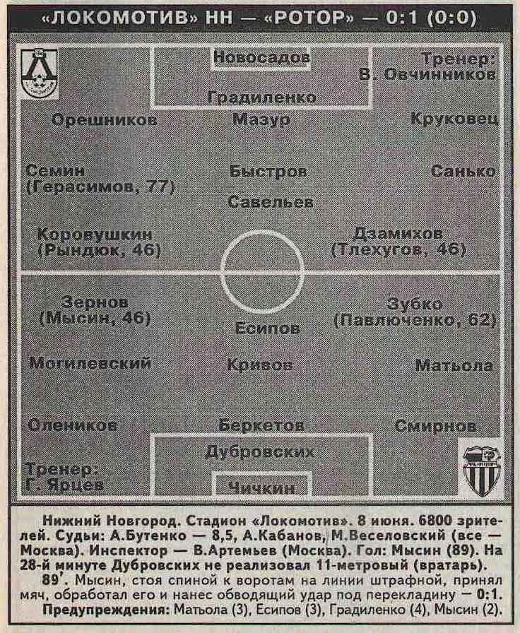 Локомотив (Нижний Новгород) - Ротор (Волгоград) 0:1