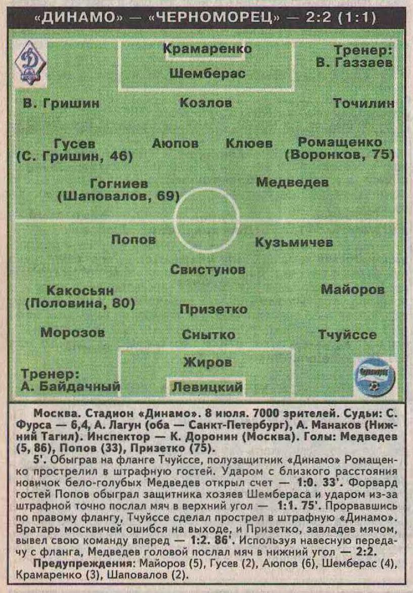 Динамо (Москва) - Черноморец (Новороссийск) 2:2. Нажмите, чтобы посмотреть истинный размер рисунка
