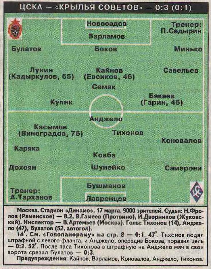 ЦСКА (Москва) - Крылья Советов (Самара) 0:3