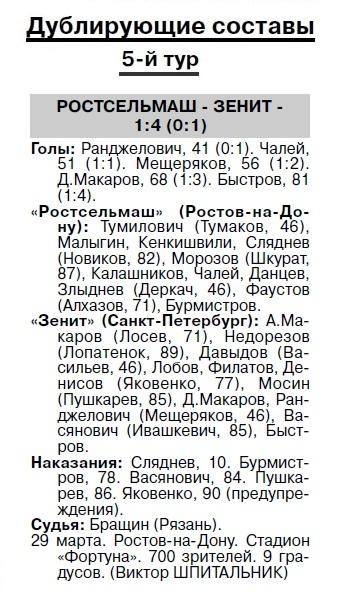 Ростсельмаш (Ростов-на-Дону) - Зенит (Санкт-Петербург) 1:2