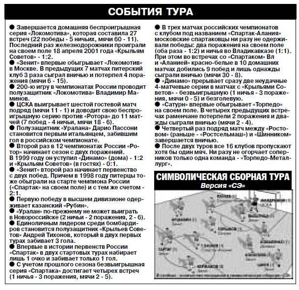 Спартак (Москва) - Спартак-Алания (Владикавказ) 1:2