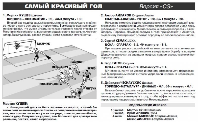 Шинник (Ярославль) - Локомотив (Москва) 1:1. Нажмите, чтобы посмотреть истинный размер рисунка