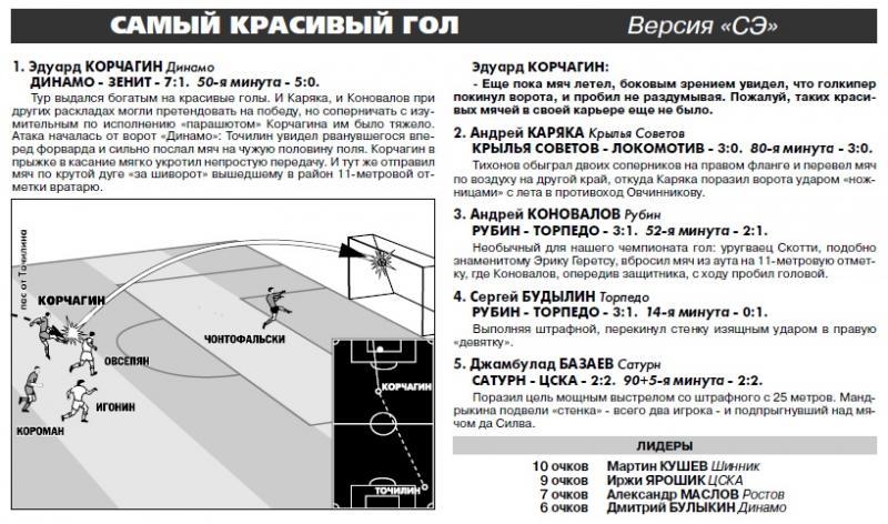 Динамо (Москва) - Зенит (Санкт-Петербург) 7:1. Нажмите, чтобы посмотреть истинный размер рисунка