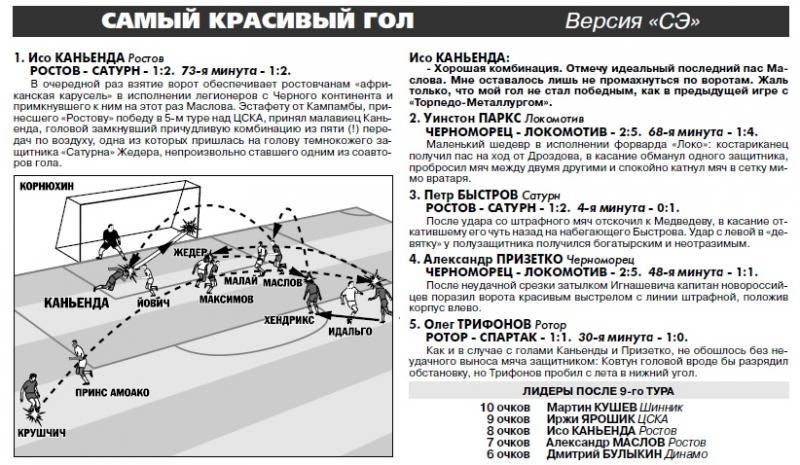 Ростов (Ростов-на-Дону) - Сатурн-Ren TV (Раменское) 1:2. Нажмите, чтобы посмотреть истинный размер рисунка