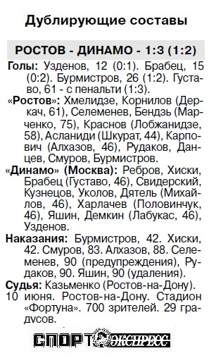 Ростов (Ростов-на-Дону) - Динамо (Москва) 1:1