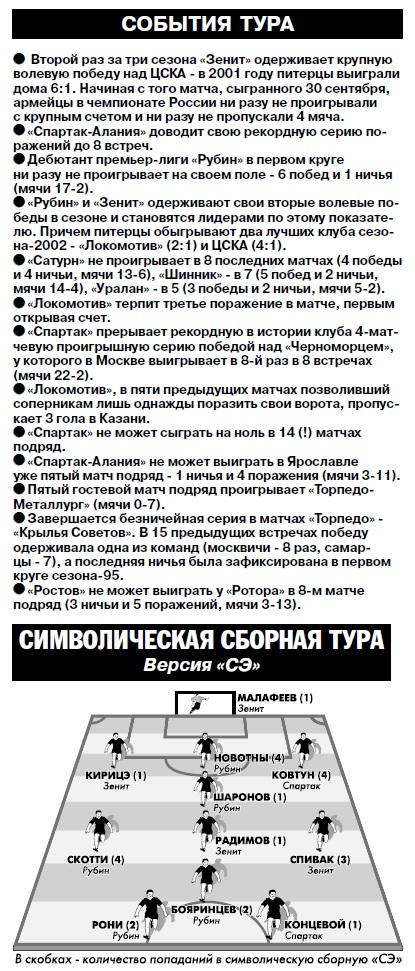 Динамо (Москва) - Сатурн-Ren TV (Раменское) 1:1