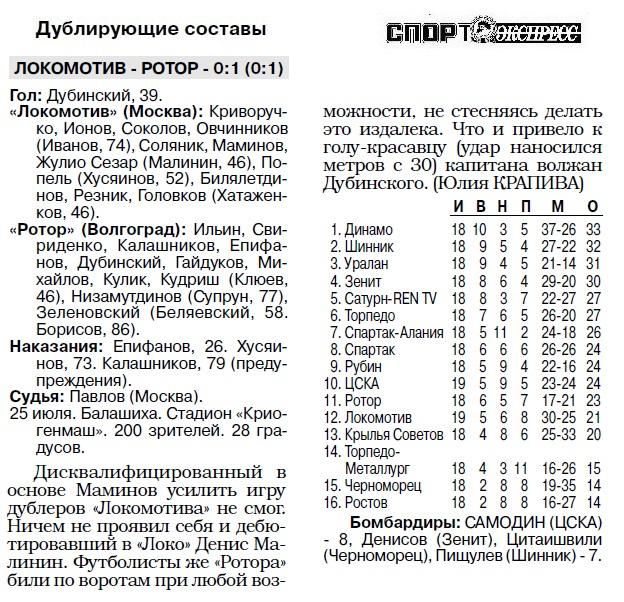 Локомотив (Москва) - Ротор (Волгоград) 3:0