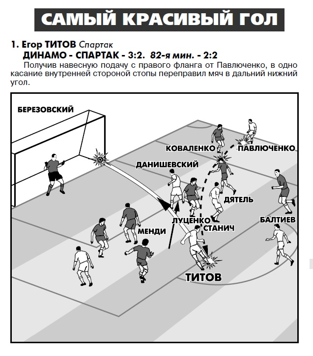 Динамо (Москва) - Спартак (Москва) 3:2