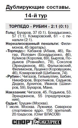 Торпедо (Москва) - Рубин (Казань) 1:1