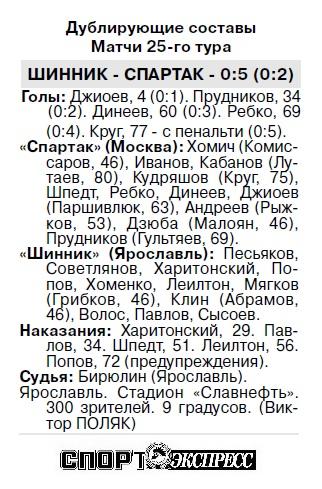 Шинник (Ярославль) - Спартак (Москва) 1:1