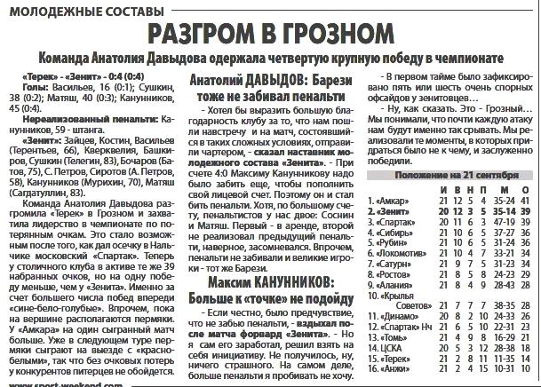 Терек (Грозный) - Зенит (Санкт-Петербург) 0:0