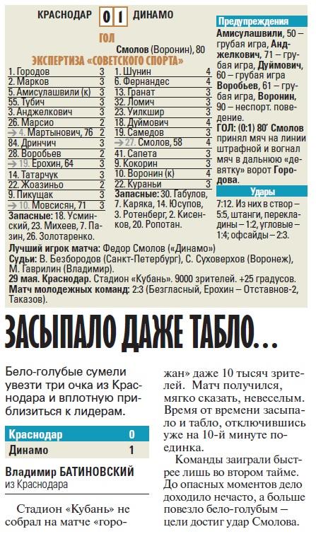 Краснодар (Краснодар) - Динамо (Москва) 0:1