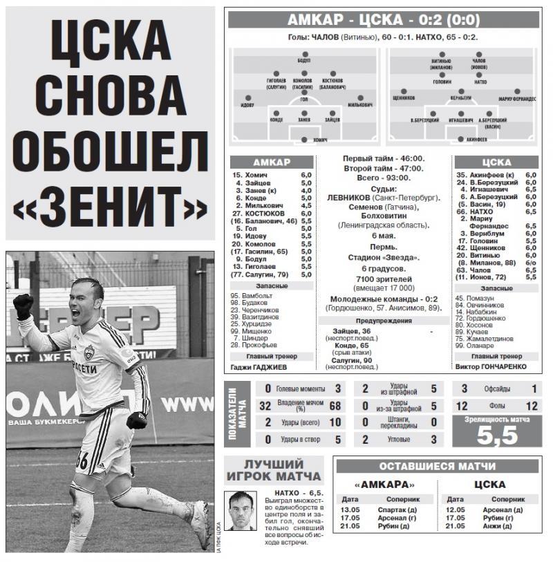 Амкар (Пермь) - ЦСКА (Москва) 0:2. Нажмите, чтобы посмотреть истинный размер рисунка