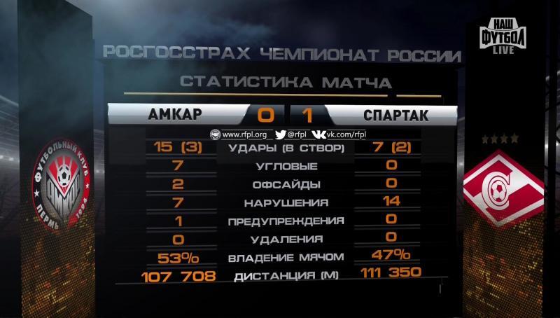 Амкар (Пермь) - Спартак (Москва) 0:1. Нажмите, чтобы посмотреть истинный размер рисунка