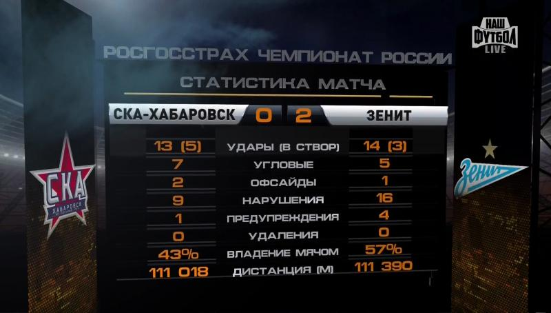 СКА-Хабаровск (Хабаровск) - Зенит (Санкт-Петербург) 0:2. Нажмите, чтобы посмотреть истинный размер рисунка