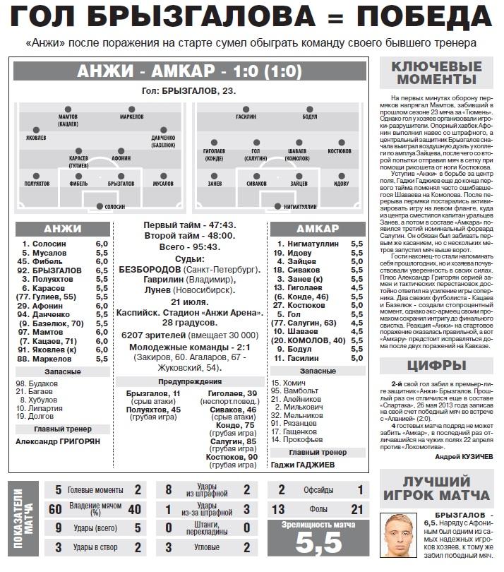 Анжи (Махачкала) - Амкар (Пермь) 1:0