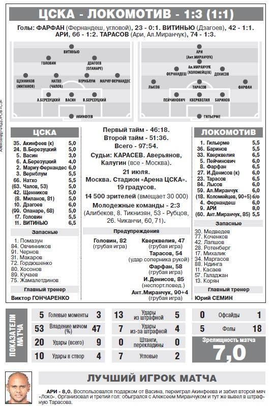 ЦСКА (Москва) - Локомотив (Москва) 1:3