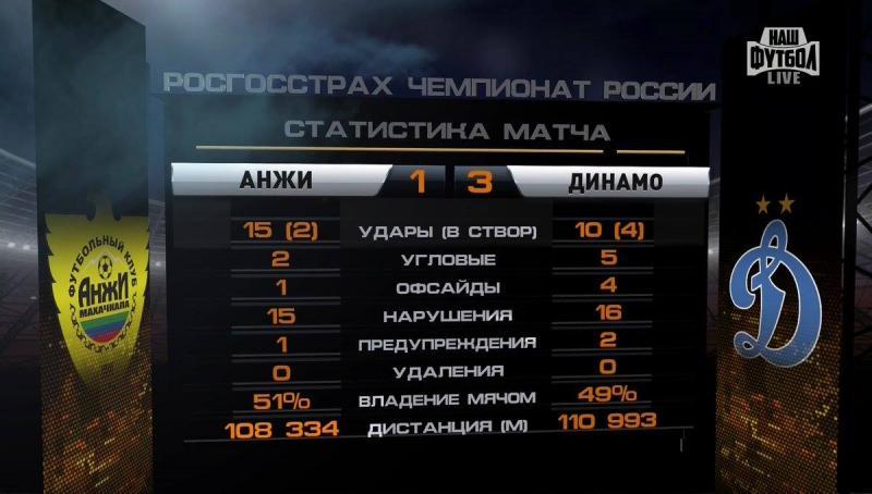 Анжи (Махачкала) - Динамо (Москва) 1:3. Нажмите, чтобы посмотреть истинный размер рисунка