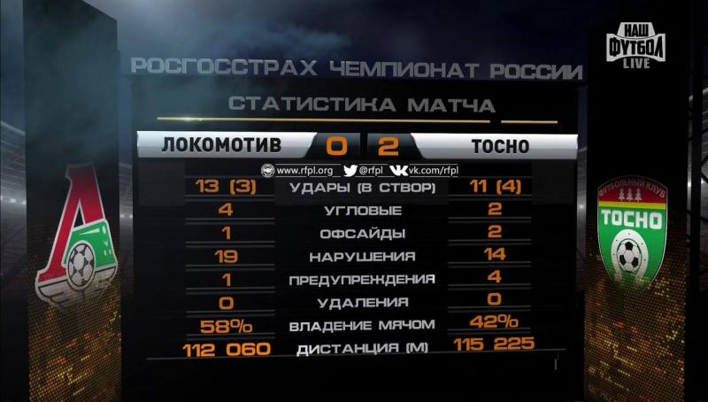 Локомотив (Москва) - Тосно (Тосно) 0:2. Нажмите, чтобы посмотреть истинный размер рисунка