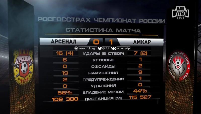 Арсенал (Тула) - Амкар (Пермь) 0:1. Нажмите, чтобы посмотреть истинный размер рисунка