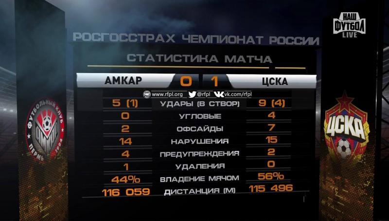 Амкар (Пермь) - ЦСКА (Москва) 0:1. Нажмите, чтобы посмотреть истинный размер рисунка