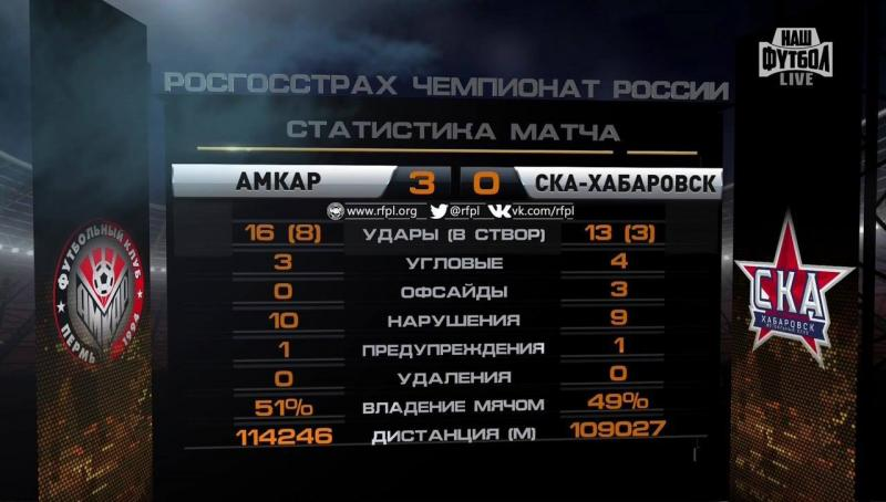 Амкар (Пермь) - СКА-Хабаровск (Хабаровск) 3:0. Нажмите, чтобы посмотреть истинный размер рисунка