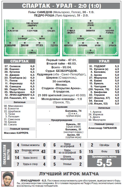 Спартак (Москва) - Урал (Екатеринбург) 2:0