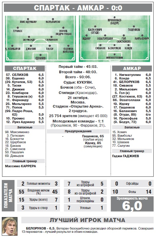 Спартак (Москва) - Амкар (Пермь) 0:0