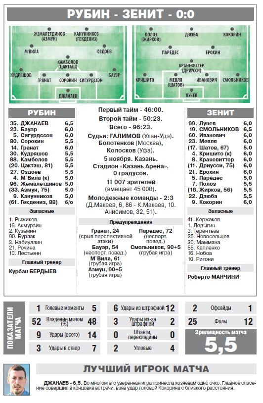 Рубин (Казань) - Зенит (Санкт-Петербург) 0:0