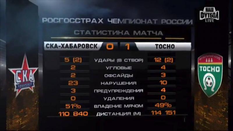 СКА-Хабаровск (Хабаровск) - Тосно (Тосно) 0:1. Нажмите, чтобы посмотреть истинный размер рисунка