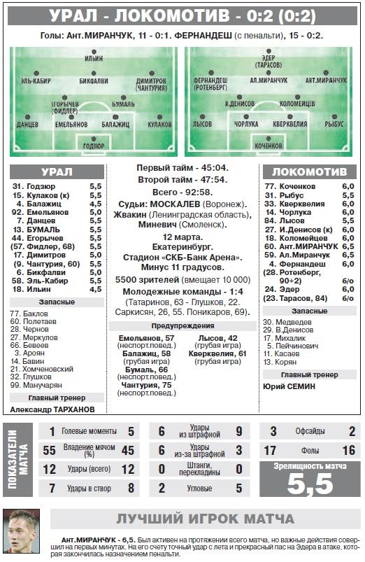 Урал (Екатеринбург) - Локомотив (Москва) 0:2