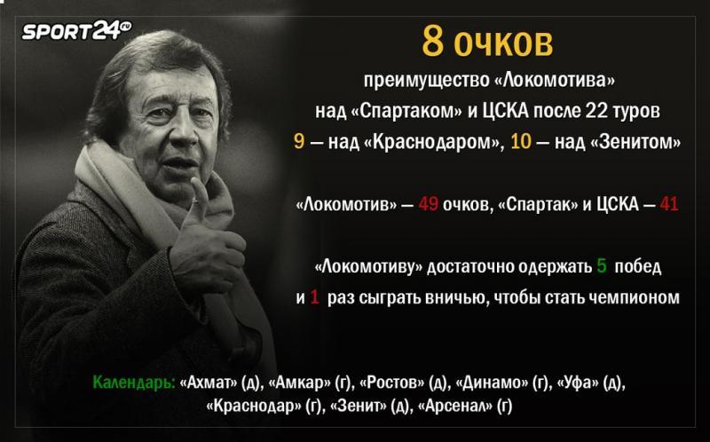 Урал (Екатеринбург) - Локомотив (Москва) 0:2. Нажмите, чтобы посмотреть истинный размер рисунка
