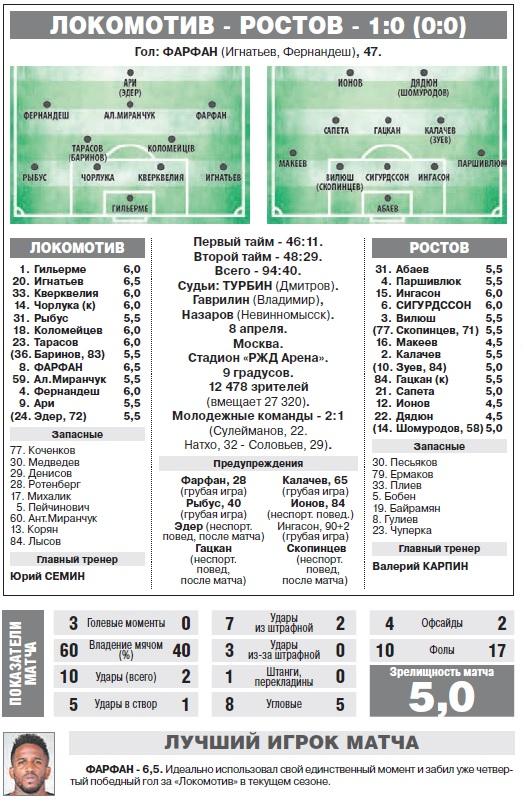 Локомотив (Москва) - Ростов (Ростов-на-Дону) 1:0